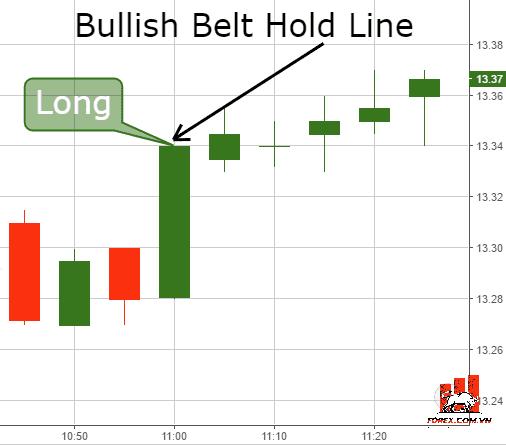 Giao dịch với mô hình nến Bullish Belt Hold