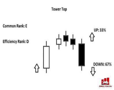 Mô hình nến Tower Top là gì?