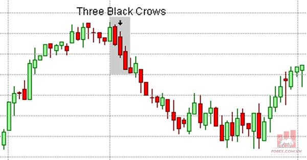 Ý nghĩa của Mô hình nến Three Black Crows