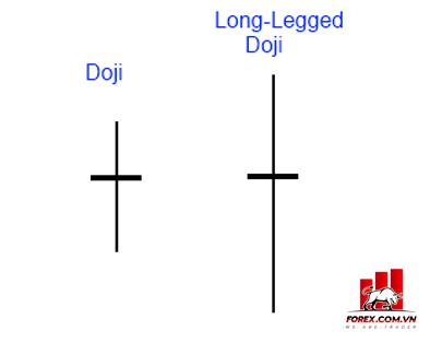 Mô hình Long Legged Doji là gì? Giao dịch với mô hình nến Doji chân dài