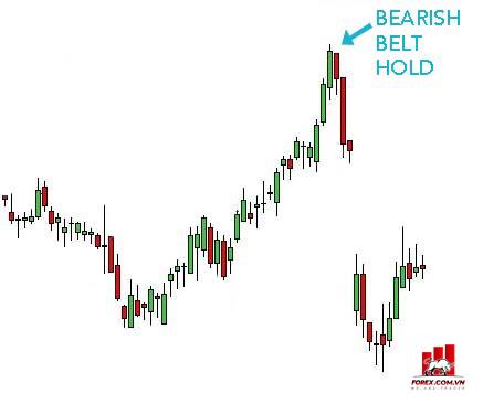Mô hình nến Bearish Belt Hold là gì? Giao dịch với Bearish Belt Hold