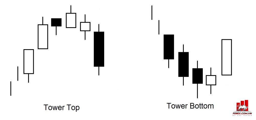 Mô hình nến Tower Bottom là gì? Mô hình nến Tower Top là gì?