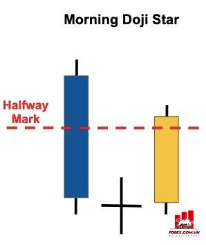 Mô hình nến Morning Doji Star là gì? Giao dịch với mô hình Morning Doji Star