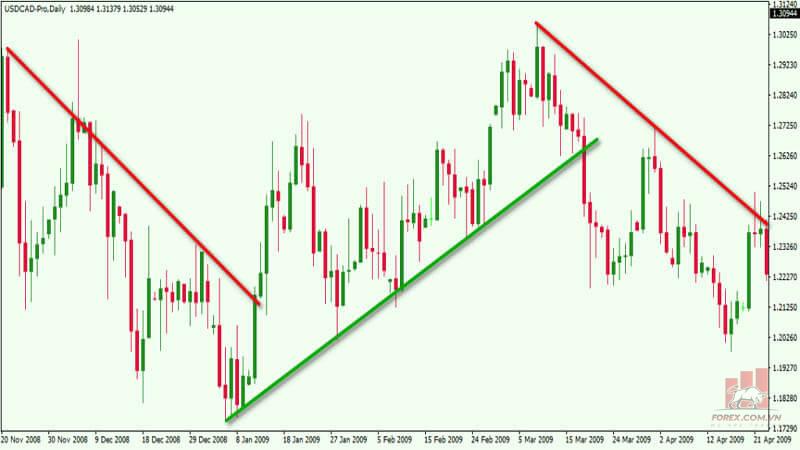 Hướng dẫn 3 cách xác định Trend trên thị trường ngoại hối