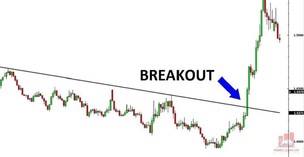 Atari Breakout là gì? Giao dịch với Breakout như thế nào?