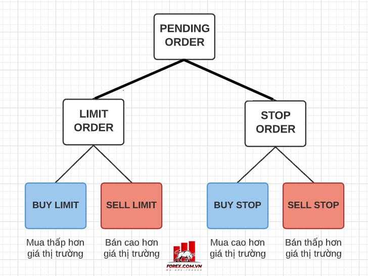 Lệnh chờ là gì? Học cách sử dụng lệnh chờ 4 loại lệnh chờ cơ bản