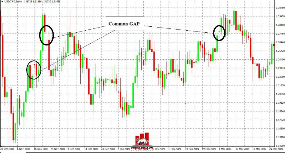 Common Gap (Gap phổ thông)