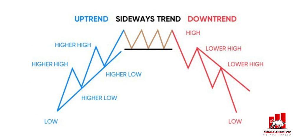 Sideway hình thành và biến mất như thế nào?