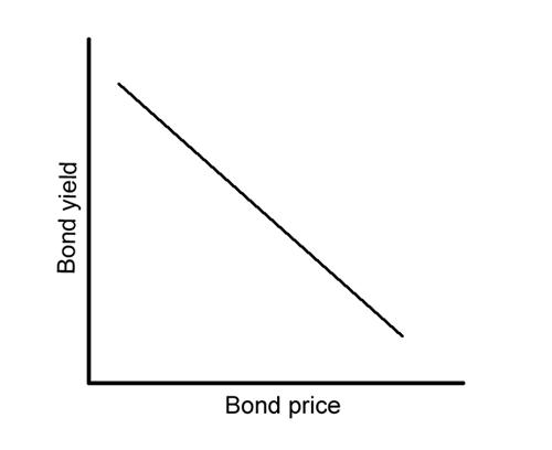 Lợi tức trái phiếu có ảnh hưởng như thế nào đến tỷ giá tiền tệ?