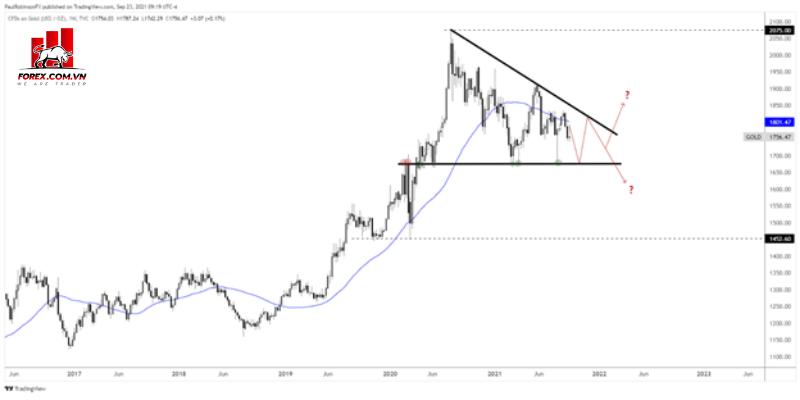 Phân tích kỹ thuật Dự báo kỹ thuật vàng quý 4 - Mô hình giá dài hạn vẫn là tiêu điểm 1