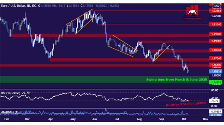 Phân tích kỹ thuật Euro có thể phục hồi so với đô la Mỹ trước khi xu hướng giảm tiếp tục 1