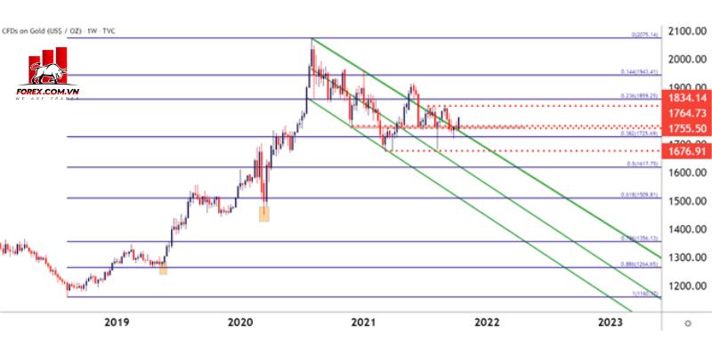 Phân tích kỹ thuật Vàng di chuyển gần mốc 1800 USDounce 2