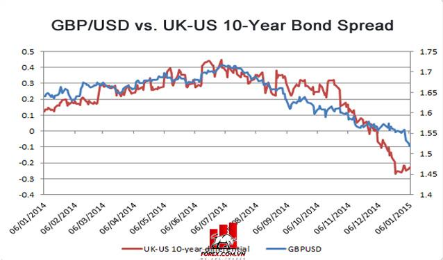 Chênh lệch trái phiếu ảnh hưởng như thế nào đến tỷ giá tiền tệ?