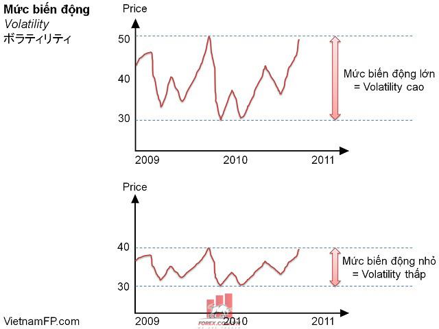 Volatility là gì? Khái niệm, giải thích cụ thể về mức biến động